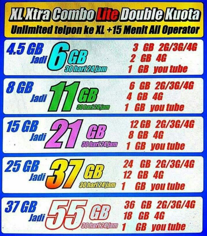 Perubahan Kuota Perdana XL Combo Lite
