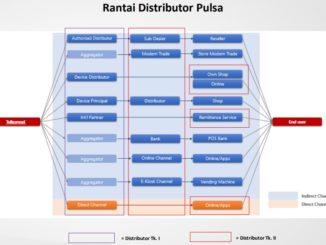 Perhitungan Pajak Server Pulsa 2021